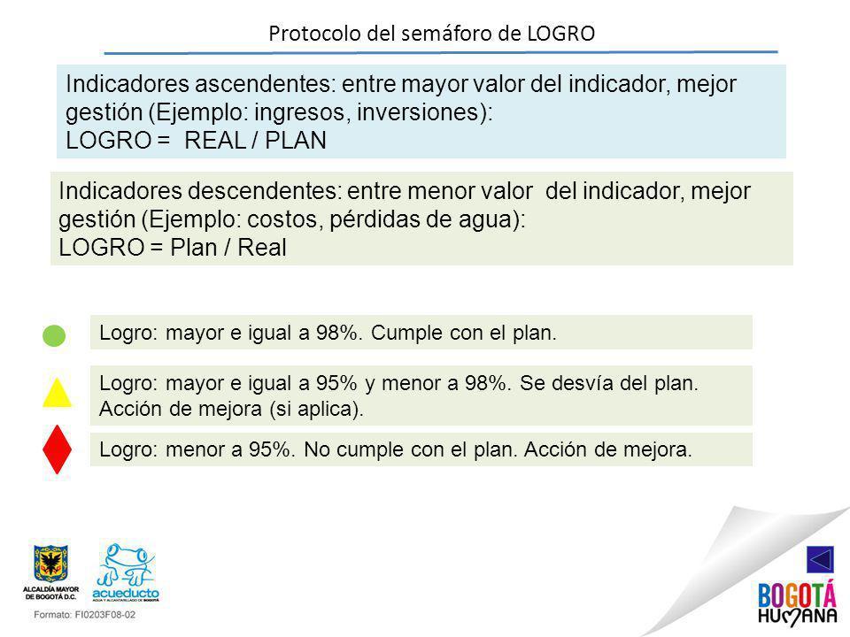 Protocolo del semáforo de LOGRO Indicadores ascendentes: entre mayor valor del indicador, mejor gestión (Ejemplo: ingresos, inversiones): LOGRO = REAL