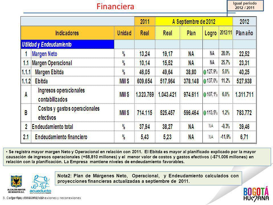 Financiera 3. Cargo fijo, consumo, conexiones y reconexiones Nota2: Plan de Márgenes Neto, Operacional, y Endeudamiento calculados con proyecciones fi