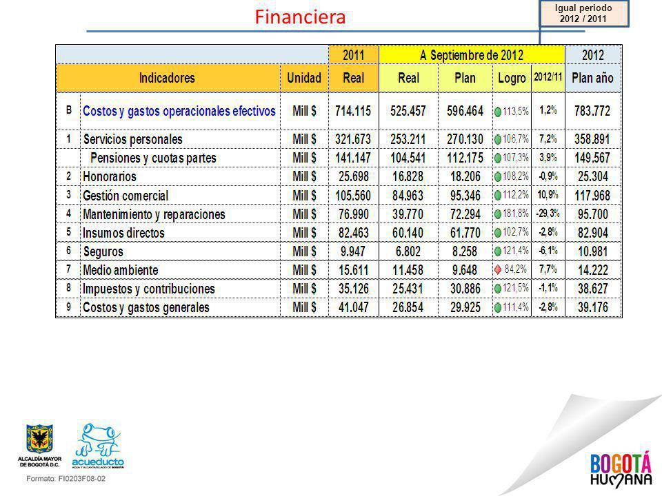 Financiera Igual periodo 2012 / 2011