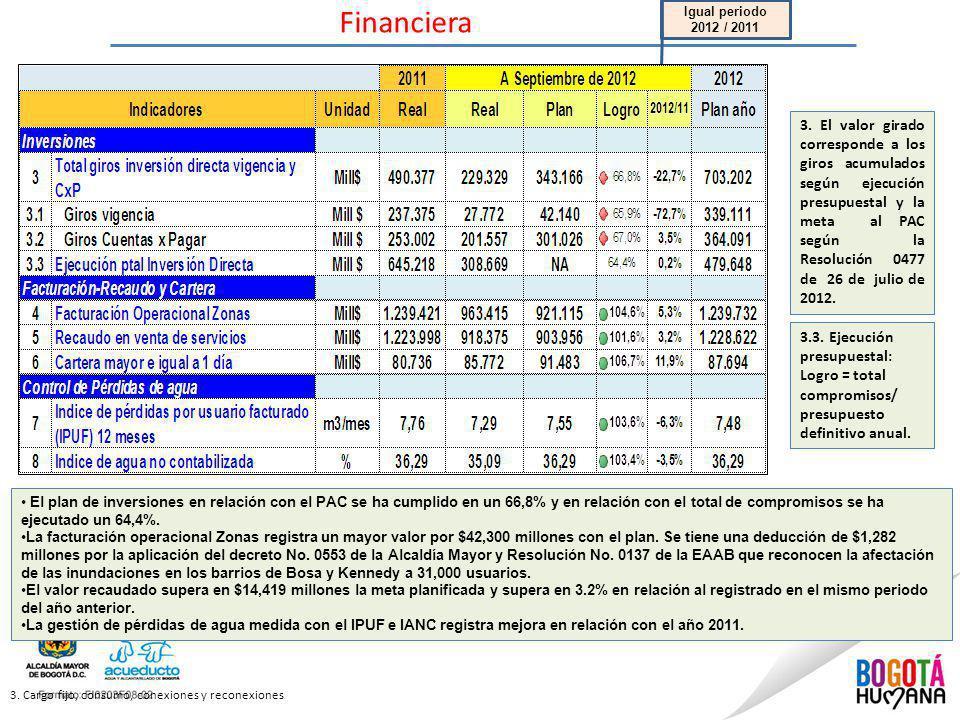 Financiera 3. Cargo fijo, consumo, conexiones y reconexiones El plan de inversiones en relación con el PAC se ha cumplido en un 66,8% y en relación co