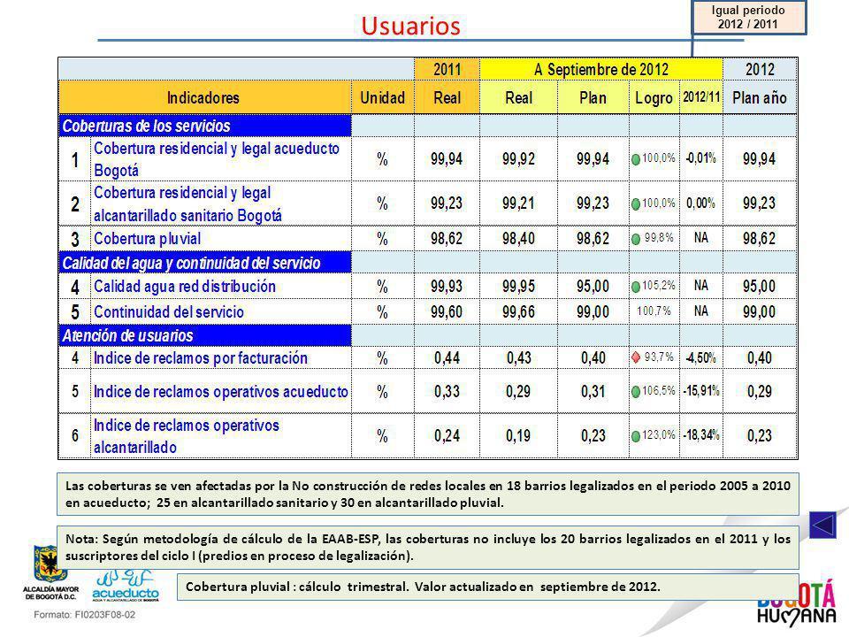 Usuarios Igual periodo 2012 / 2011 Cobertura pluvial : cálculo trimestral. Valor actualizado en septiembre de 2012. Las coberturas se ven afectadas po