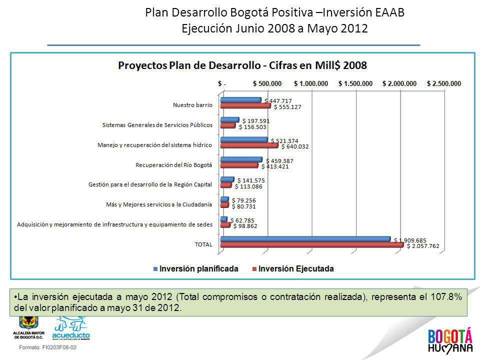 Plan Desarrollo Bogotá Positiva –Inversión EAAB Ejecución Junio 2008 a Mayo 2012 La inversión ejecutada a mayo 2012 (Total compromisos o contratación