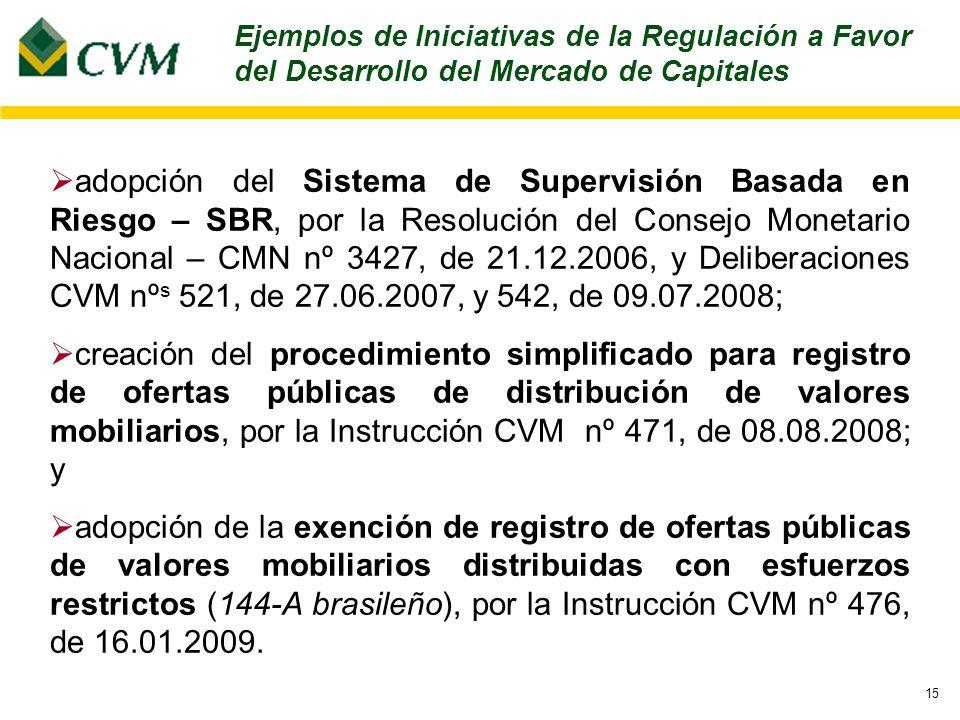 15 adopción del Sistema de Supervisión Basada en Riesgo – SBR, por la Resolución del Consejo Monetario Nacional – CMN nº 3427, de 21.12.2006, y Deliberaciones CVM nº s 521, de 27.06.2007, y 542, de 09.07.2008; creación del procedimiento simplificado para registro de ofertas públicas de distribución de valores mobiliarios, por la Instrucción CVM nº 471, de 08.08.2008; y adopción de la exención de registro de ofertas públicas de valores mobiliarios distribuidas con esfuerzos restrictos (144-A brasileño), por la Instrucción CVM nº 476, de 16.01.2009.
