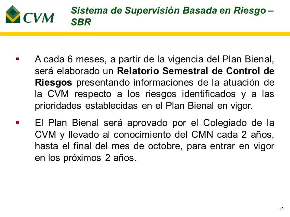 19 A cada 6 meses, a partir de la vigencia del Plan Bienal, será elaborado un Relatorio Semestral de Control de Riesgos presentando informaciones de la atuación de la CVM respecto a los riesgos identificados y a las prioridades establecidas en el Plan Bienal en vigor.