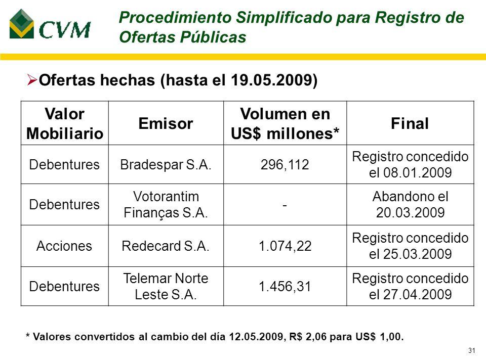 31 Ofertas hechas (hasta el 19.05.2009) Valor Mobiliario Emisor Volumen en US$ millones* Final DebenturesBradespar S.A.296,112 Registro concedido el 08.01.2009 Debentures Votorantim Finanças S.A.