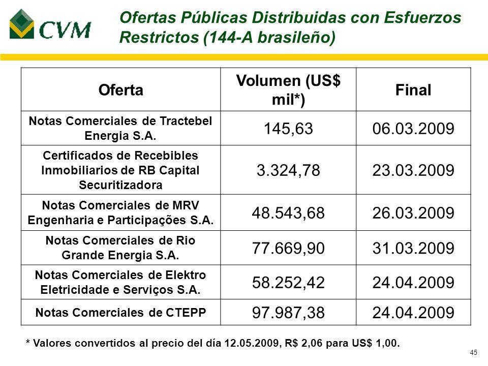 45 Oferta Volumen (US$ mil*) Final Notas Comerciales de Tractebel Energia S.A. 145,6306.03.2009 Certificados de Recebibles Inmobiliarios de RB Capital