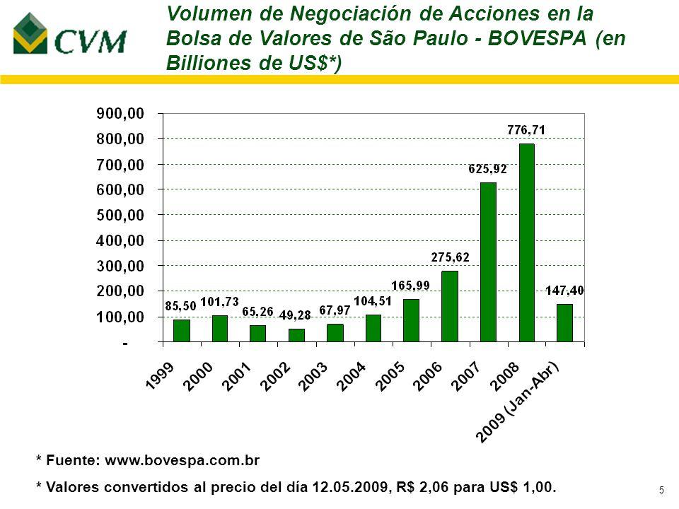 5 * Fuente: www.bovespa.com.br * Valores convertidos al precio del día 12.05.2009, R$ 2,06 para US$ 1,00.