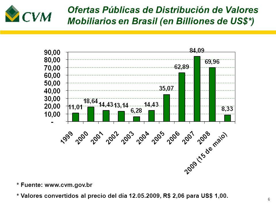 6 * Fuente: www.cvm.gov.br * Valores convertidos al precio del día 12.05.2009, R$ 2,06 para US$ 1,00.