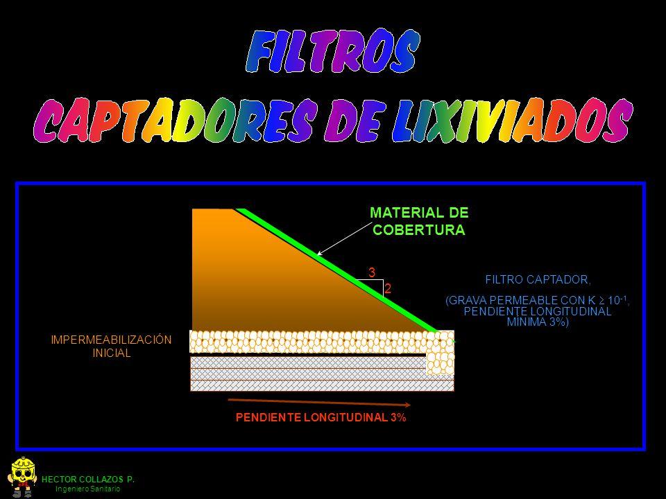 HECTOR COLLAZOS P. Ingeniero Sanitario BASURA 2 3 MATERIAL DE COBERTURA FILTRO CAPTADOR, (GRAVA PERMEABLE CON K 10 -1, PENDIENTE LONGITUDINAL MÍNIMA 3