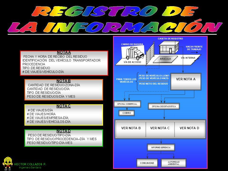 HECTOR COLLAZOS P. Ingeniero Sanitario VER NOTA A PARA TODOS LOS VEHÍCULOS PESO DE VEHÍCULO LLENO - PESO DE VEHÍCULO VACÍO PESO NETO DEL RESIDUO COBRO