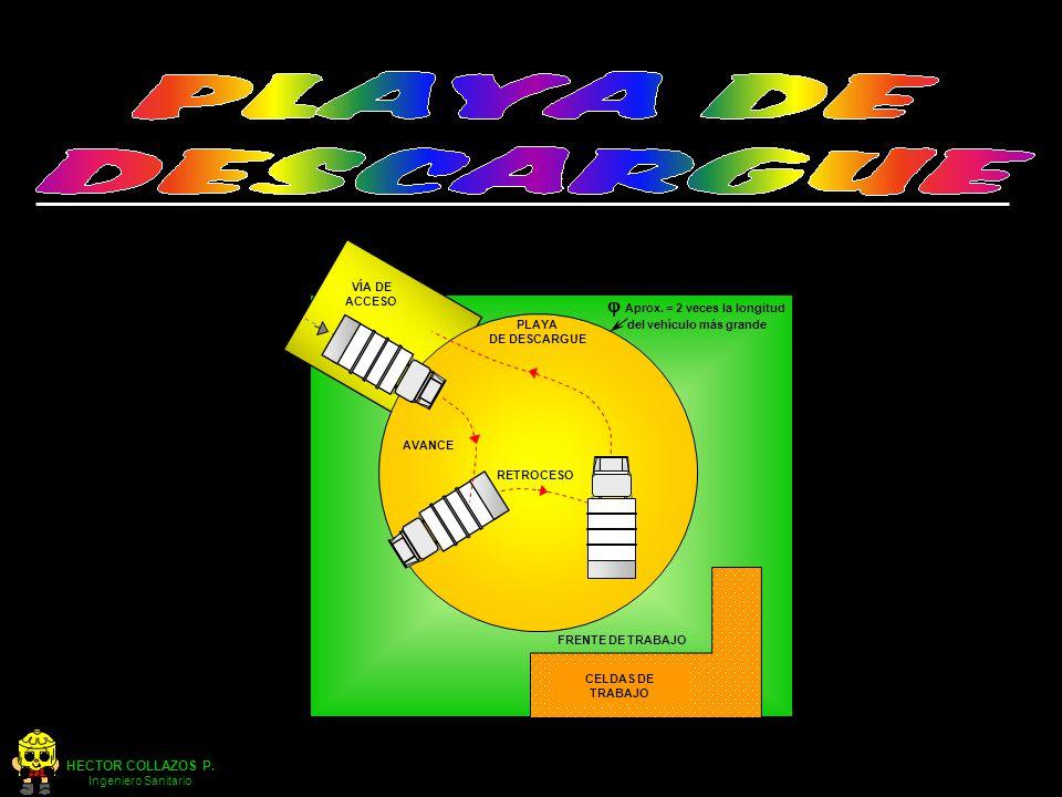 HECTOR COLLAZOS P. Ingeniero Sanitario RETROCESO AVANCE FRENTE DE TRABAJO CELDAS DE TRABAJO VÍA DE ACCESO Aprox. = 2 veces la longitud del vehículo má