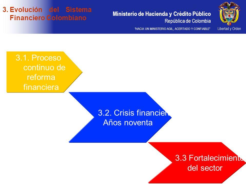Ministerio de Hacienda y Crédito Público República de Colombia HACIA UN MINISTERIO AGIL, ACERTADO Y CONFIABLE 3.1. Proceso continuo de reforma financi