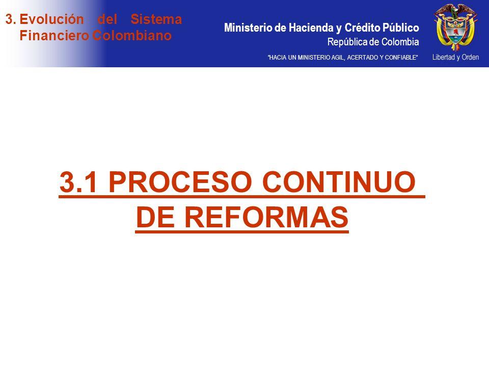 Ministerio de Hacienda y Crédito Público República de Colombia HACIA UN MINISTERIO AGIL, ACERTADO Y CONFIABLE 3.Evolución del Sistema Financiero Colom