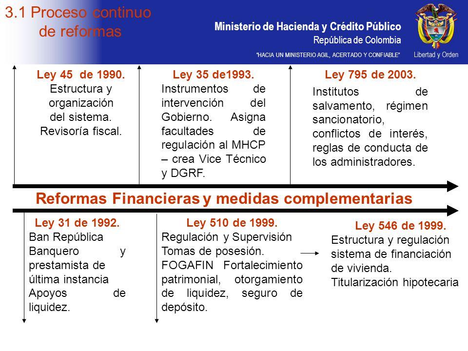 Ministerio de Hacienda y Crédito Público República de Colombia HACIA UN MINISTERIO AGIL, ACERTADO Y CONFIABLE Ley 45 de 1990. Estructura y organizació