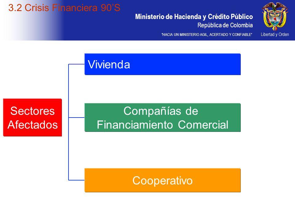 Ministerio de Hacienda y Crédito Público República de Colombia HACIA UN MINISTERIO AGIL, ACERTADO Y CONFIABLE 3.2 Crisis Financiera 90S Sectores Afect