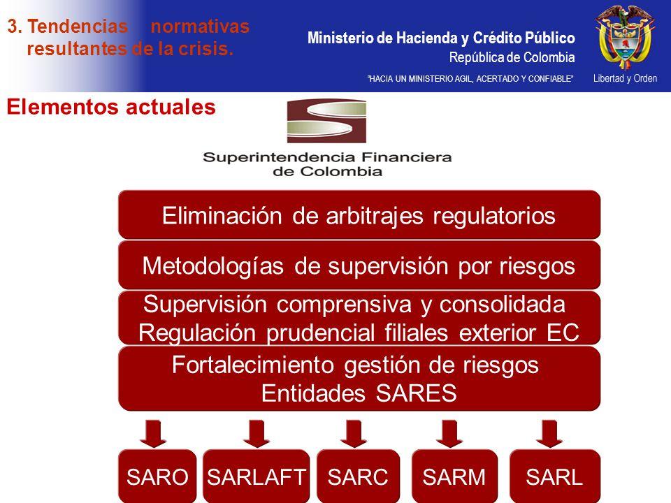 Ministerio de Hacienda y Crédito Público República de Colombia HACIA UN MINISTERIO AGIL, ACERTADO Y CONFIABLE Eliminación de arbitrajes regulatorios M