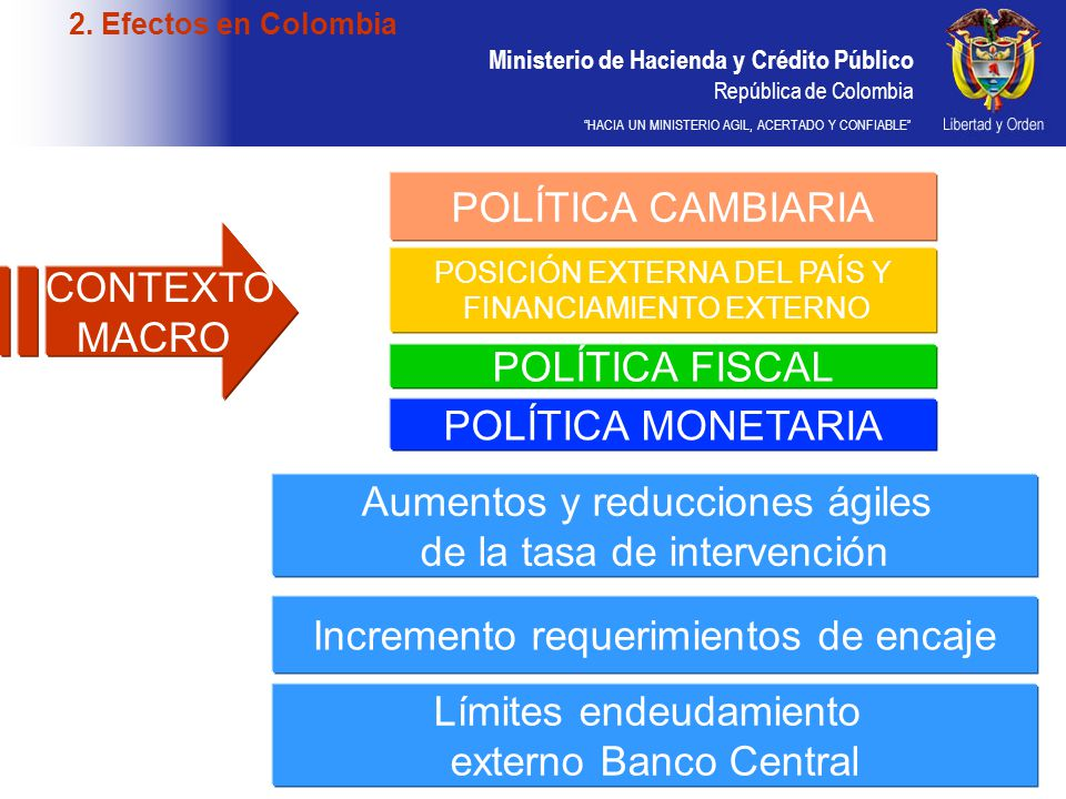 Ministerio de Hacienda y Crédito Público República de Colombia HACIA UN MINISTERIO AGIL, ACERTADO Y CONFIABLE 2. Efectos en Colombia CONTEXTO MACRO PO