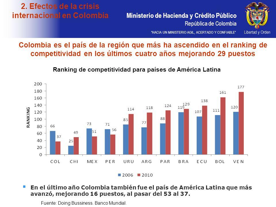Ministerio de Hacienda y Crédito Público República de Colombia HACIA UN MINISTERIO AGIL, ACERTADO Y CONFIABLE Colombia es el país de la región que más