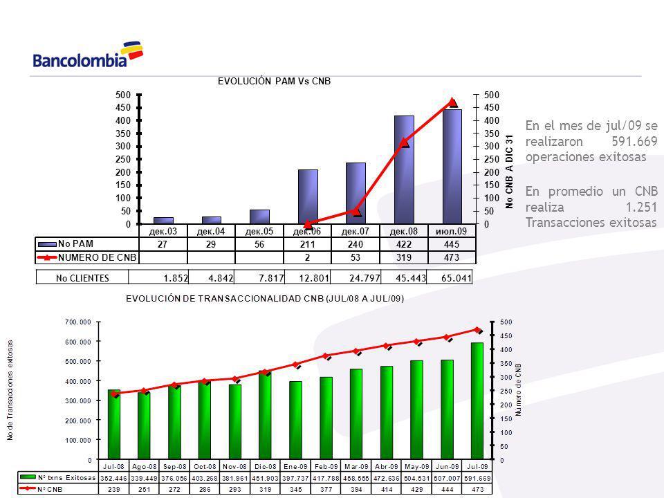 Oferta Transaccional CNB Depósitos y retiros en efectivo para cuenta corriente y de ahorros.