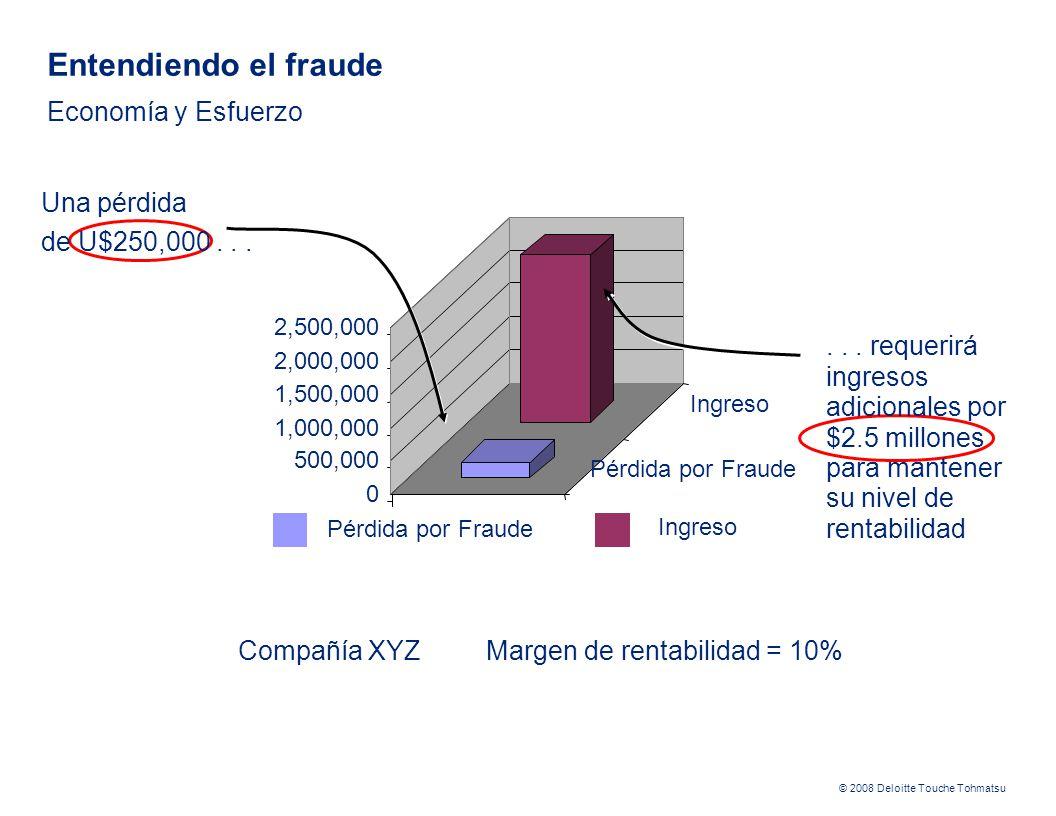 © 2008 Deloitte Touche Tohmatsu Una pérdida de U$250,000... Compañía XYZ Margen de rentabilidad = 10% 0 500,000 1,000,000 1,500,000 2,000,000 2,500,00