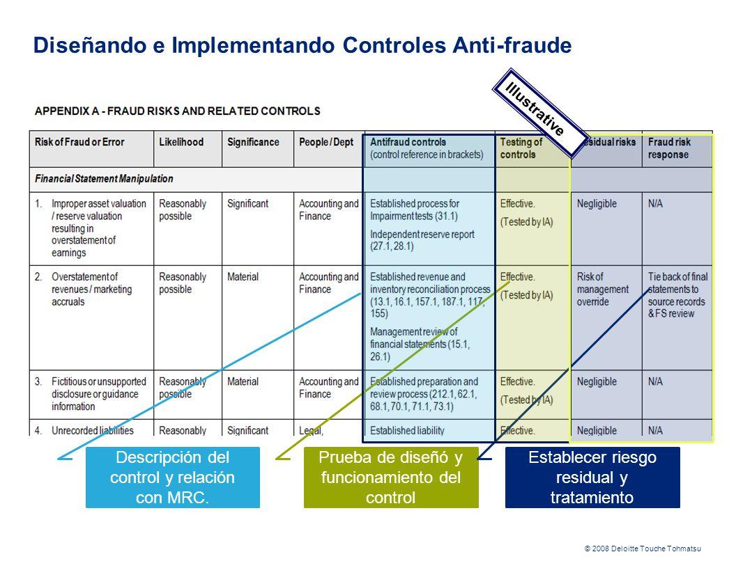 © 2008 Deloitte Touche Tohmatsu Descripción del control y relación con MRC. Prueba de diseñó y funcionamiento del control Establecer riesgo residual y