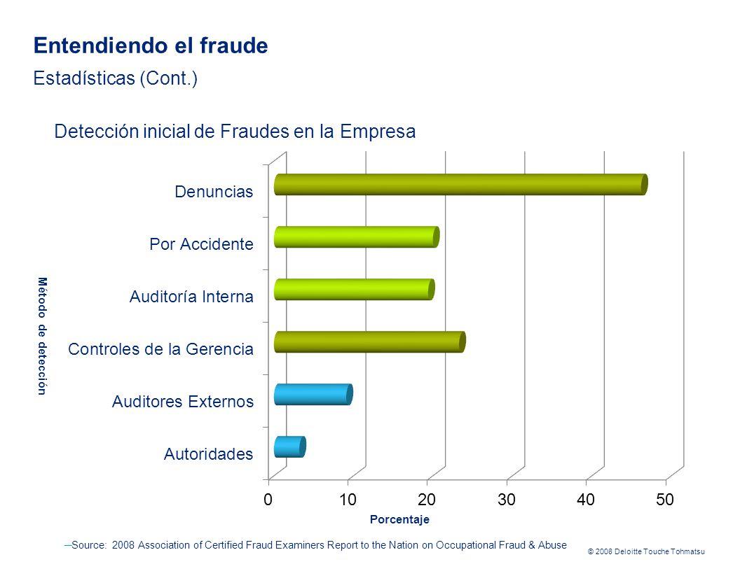 © 2008 Deloitte Touche Tohmatsu Source: 2008 Association of Certified Fraud Examiners Report to the Nation on Occupational Fraud & Abuse Porcentaje Método de detección Detección inicial de Fraudes en la Empresa Entendiendo el fraude Estadísticas (Cont.)