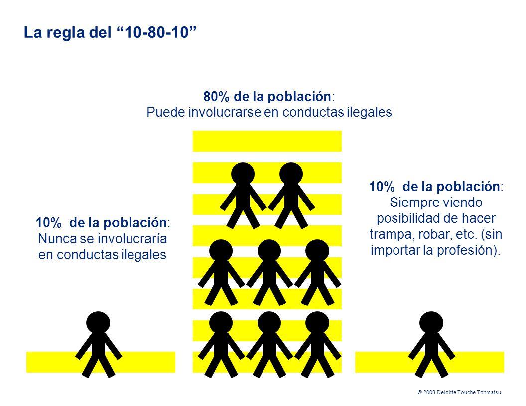 © 2008 Deloitte Touche Tohmatsu La regla del 10-80-10 10% de la población: Nunca se involucraría en conductas ilegales 80% de la población: Puede involucrarse en conductas ilegales 10% de la población: Siempre viendo posibilidad de hacer trampa, robar, etc.