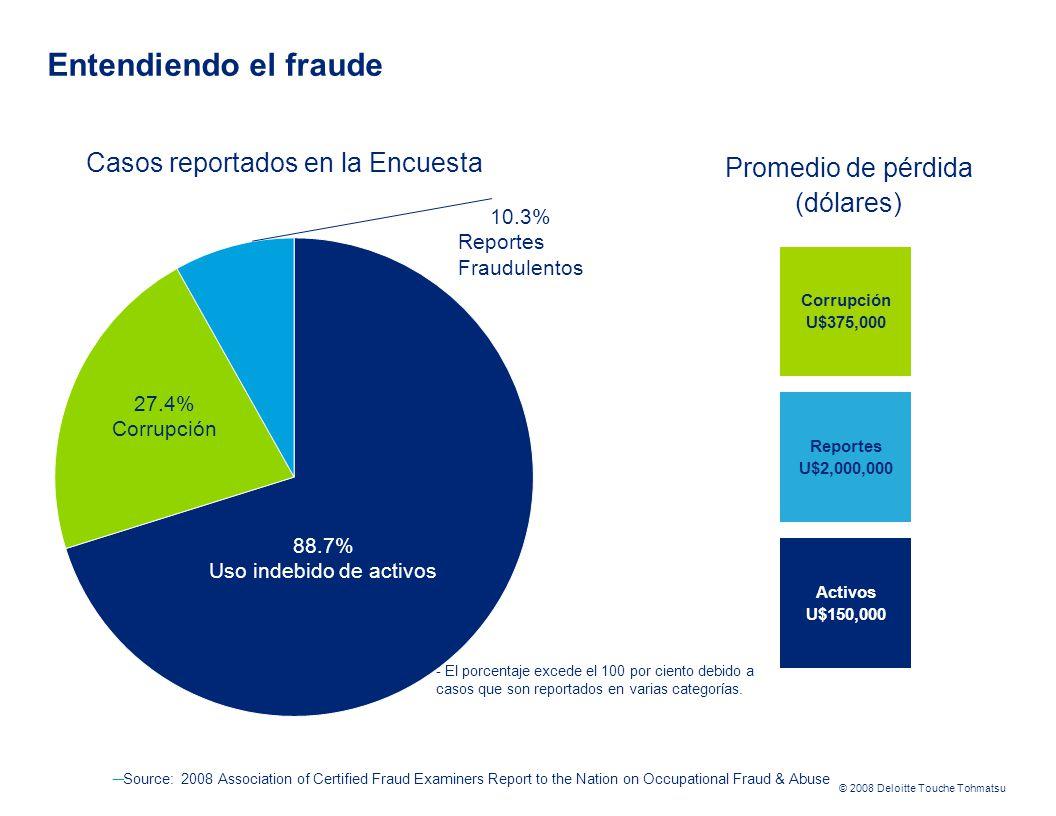 © 2008 Deloitte Touche Tohmatsu Source: 2008 Association of Certified Fraud Examiners Report to the Nation on Occupational Fraud & Abuse Casos reportados en la Encuesta 88.7% Uso indebido de activos 27.4% Corrupción 10.3% Reportes Fraudulentos Corrupción U$375,000 Reportes U$2,000,000 Activos U$150,000 Promedio de pérdida (dólares) - El porcentaje excede el 100 por ciento debido a casos que son reportados en varias categorías.