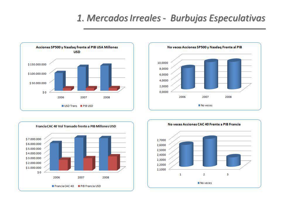 1. Mercados Irreales - Burbujas Especulativas