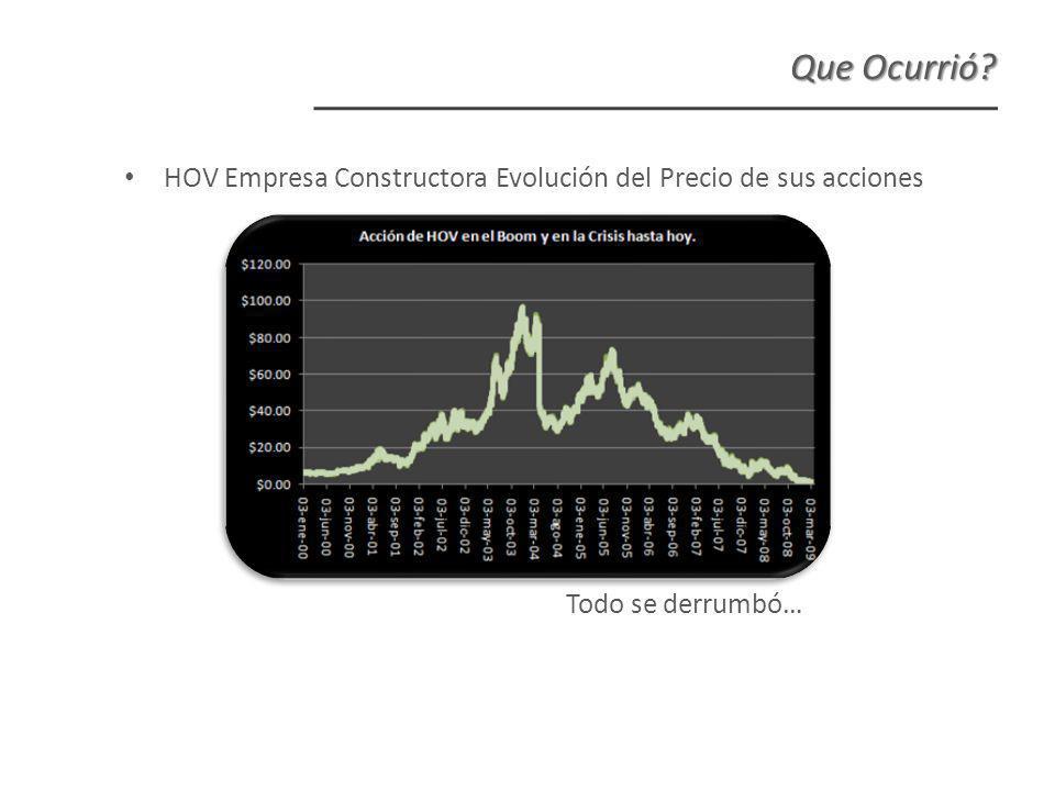 HOV Empresa Constructora Evolución del Precio de sus acciones Todo se derrumbó… Que Ocurrió
