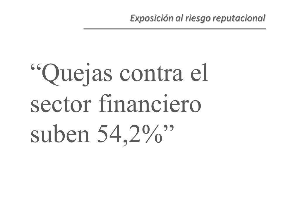 Quejas contra el sector financiero suben 54,2% Exposición al riesgo reputacional