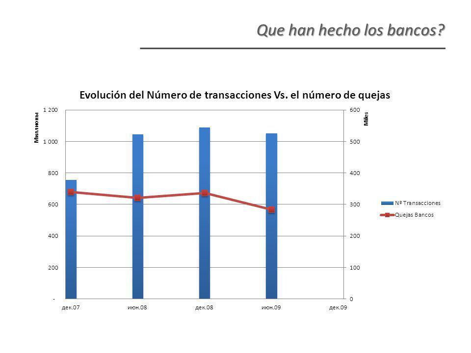 Que han hecho los bancos