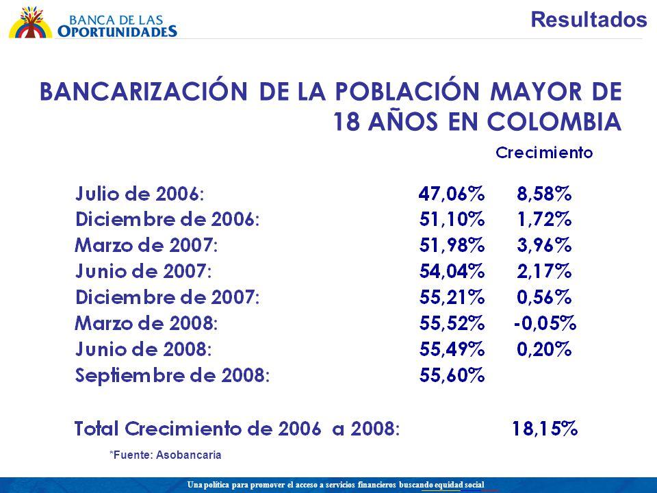 Resultados BANCARIZACIÓN DE LA POBLACIÓN MAYOR DE 18 AÑOS EN COLOMBIA *Fuente: Asobancaria