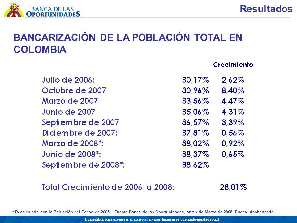 Una política para promover el acceso a servicios financieros buscando equidad social BANCARIZACIÓN DE LA POBLACIÓN TOTAL EN COLOMBIA * Recalculado con la Población del Censo de 2005 – Fuente Banca de las Oportunidades, antes de Marzo de 2008, Fuente Asobancaria Resultados