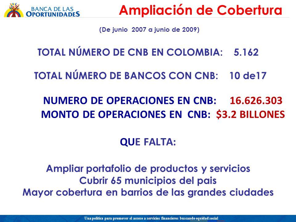 Una política para promover el acceso a servicios financieros buscando equidad social (De junio 2007 a junio de 2009) TOTAL NÚMERO DE CNB EN COLOMBIA: 5.162 TOTAL NÚMERO DE BANCOS CON CNB: 10 de17 NUMERO DE OPERACIONES EN CNB: 16.626.303 MONTO DE OPERACIONES EN CNB: $3.2 BILLONES QUE FALTA: Ampliar portafolio de productos y servicios Cubrir 65 municipios del pais Mayor cobertura en barrios de las grandes ciudades Ampliación de Cobertura