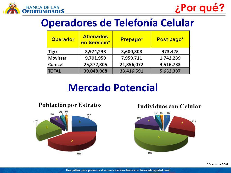 Una política para promover el acceso a servicios financieros buscando equidad social Operadores de Telefonía Celular Operador Abonados en Servicio* Prepago*Post pago* Tigo3,974,2333,600,808373,425 Movistar9,701,9507,959,7111,742,239 Comcel25,372,80521,856,0723,516,733 TOTAL39,048,98833,416,5915,632,397 * Marzo de 2009 Mercado Potencial Población por Estratos Individuos con Celular ¿Por qué