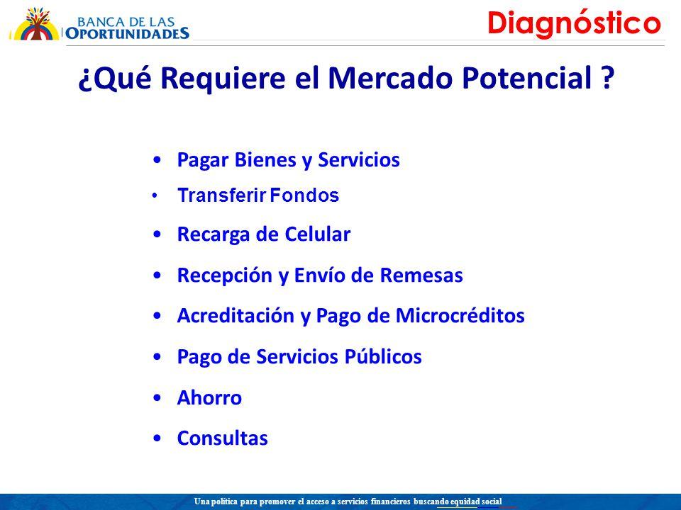 Una política para promover el acceso a servicios financieros buscando equidad social Modelo Colombiano Comercios (Corresponsales no Bancarios) Operadores Telefonía Móvil Entidades Financieras Cliente Desarrollo Actual Diseño Nuevo Marco Regulatorio Articulación Institucional