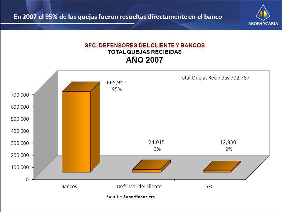 SFC, DEFENSORES DEL CLIENTE Y BANCOS TOTAL QUEJAS RECIBIDAS AÑO 2007 Fuente : Superfinanciera En 2007 el 95% de las quejas fueron resueltas directamente en el banco