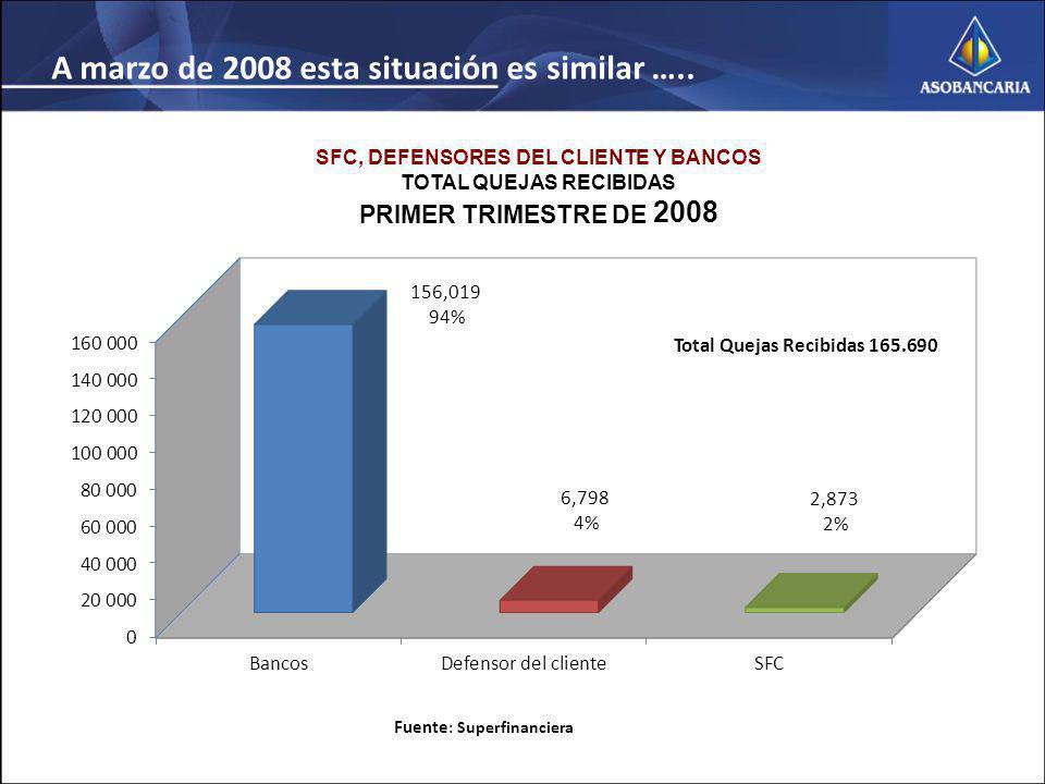 SFC, DEFENSORES DEL CLIENTE Y BANCOS TOTAL QUEJAS RECIBIDAS PRIMER TRIMESTRE DE 2008 Fuente : Superfinanciera A marzo de 2008 esta situación es similar …..
