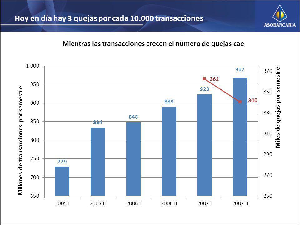 Mientras las transacciones crecen el número de quejas cae Hoy en día hay 3 quejas por cada 10.000 transacciones