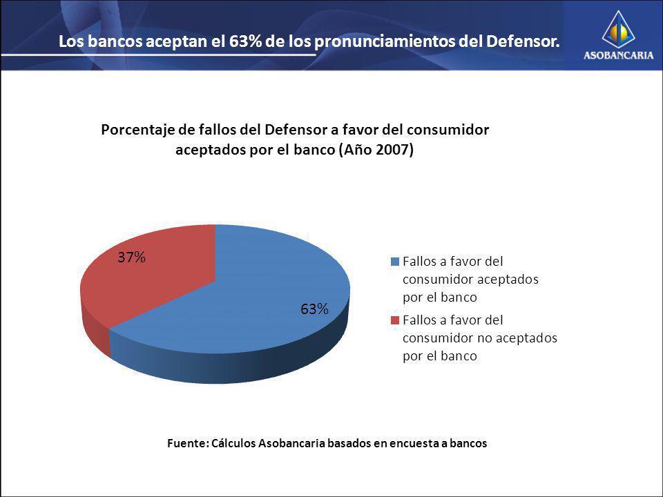 Los bancos aceptan el 63% de los pronunciamientos del Defensor.