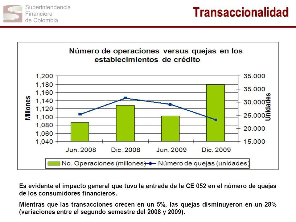 Transaccionalidad Es evidente el impacto general que tuvo la entrada de la CE 052 en el número de quejas de los consumidores financieros. Mientras que