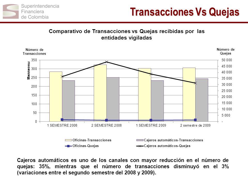 Transacciones Vs Quejas Cajeros automáticos es uno de los canales con mayor reducción en el número de quejas: 35%, mientras que el número de transacci