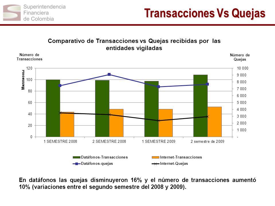 En datáfonos las quejas disminuyeron 16% y el número de transacciones aumentó 10% (variaciones entre el segundo semestre del 2008 y 2009). Transaccion