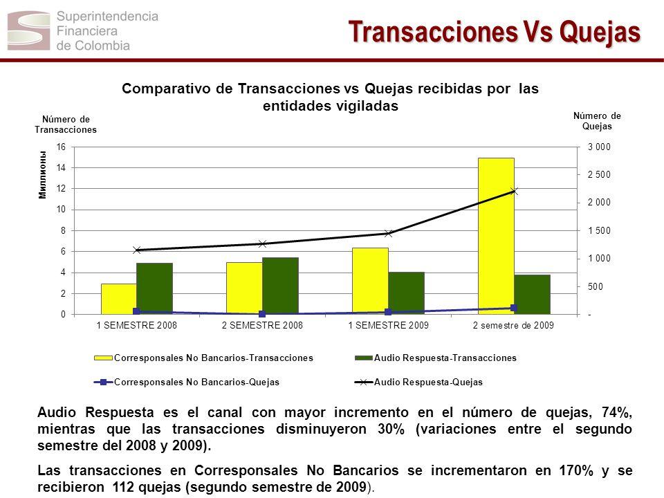 Audio Respuesta es el canal con mayor incremento en el número de quejas, 74%, mientras que las transacciones disminuyeron 30% (variaciones entre el se