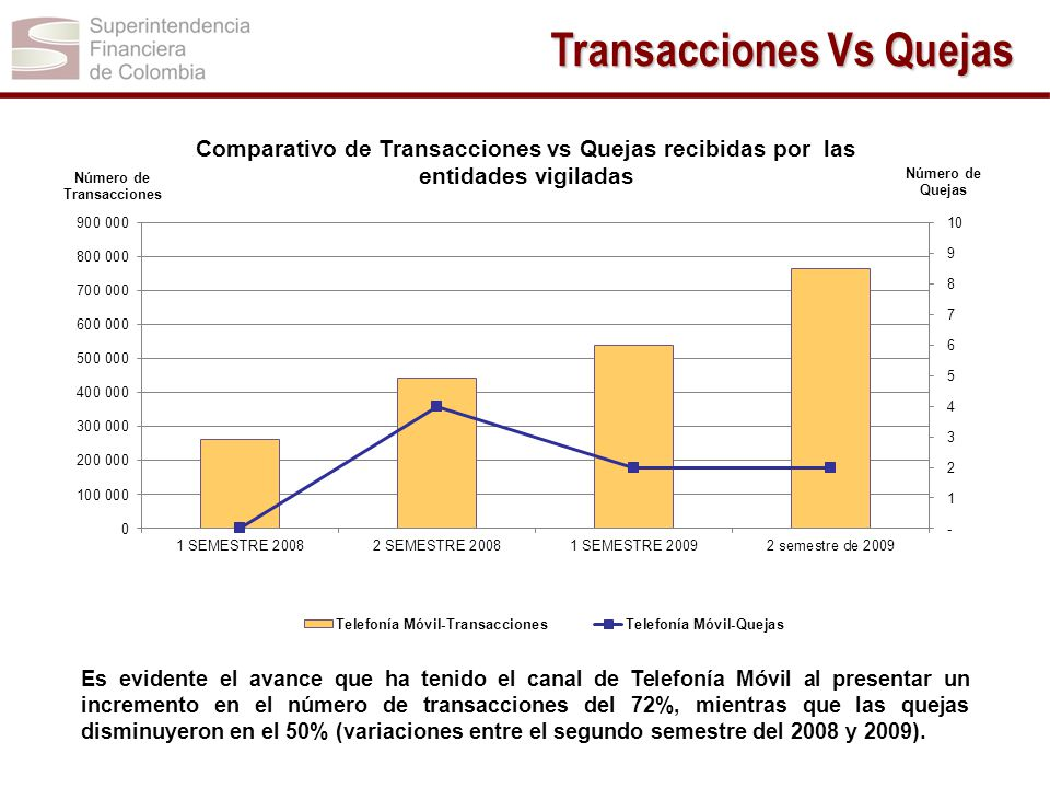 Es evidente el avance que ha tenido el canal de Telefonía Móvil al presentar un incremento en el número de transacciones del 72%, mientras que las que
