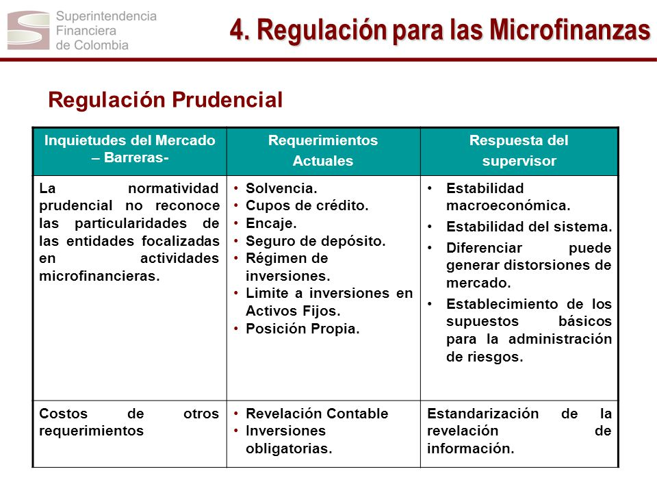 4. Regulación para las Microfinanzas Inquietudes del Mercado – Barreras- Requerimientos Actuales Respuesta del supervisor La normatividad prudencial n