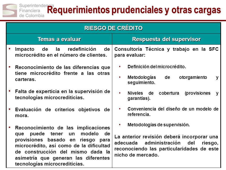 RIESGO DE CRÉDITO Temas a evaluar Respuesta del supervisor Impacto de la redefinición de microcrédito en el número de clientes. Reconocimiento de las