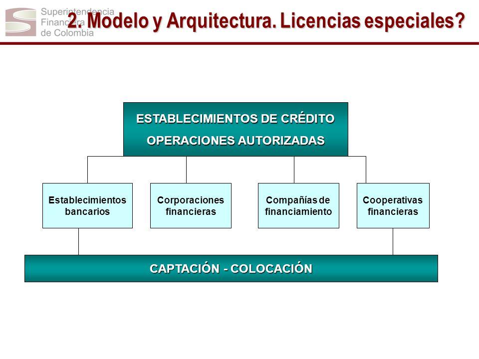 2. Modelo y Arquitectura. Licencias especiales? ESTABLECIMIENTOS DE CRÉDITO OPERACIONES AUTORIZADAS Establecimientos bancarios Corporaciones financier
