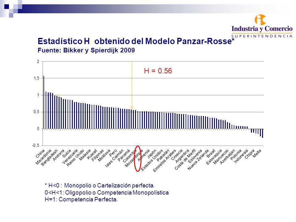 H = 0.56 Estadístico H obtenido del Modelo Panzar-Rosse* Fuente: Bikker y Spierdijk 2009 * H<0 : Monopolio o Cartelización perfecta.